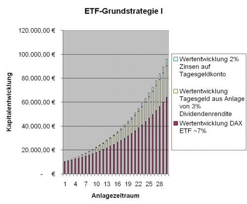 ETF-Geldanlage-DAX-Grundstrategie-I