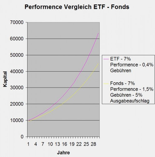Performence-Vergleich-ETF-Fonds
